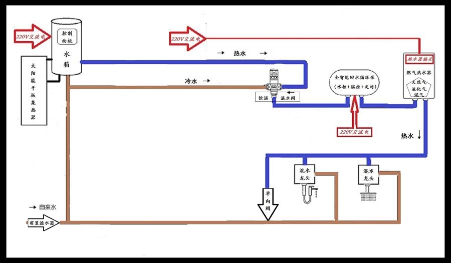 家庭水管安装示意图【相关词_ 回水管示意图】
